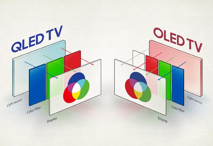 Televizyon Almayı Düşünenler İçin Araştırdık: QLED TV mi yoksa OLED TV mi?
